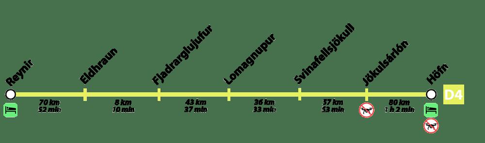 día 4 de la ruta por islandia en 12 días